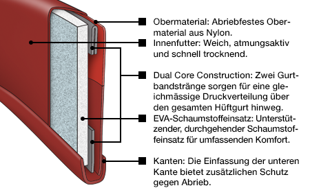 Black Diamond (BD): Dual Core Construction
